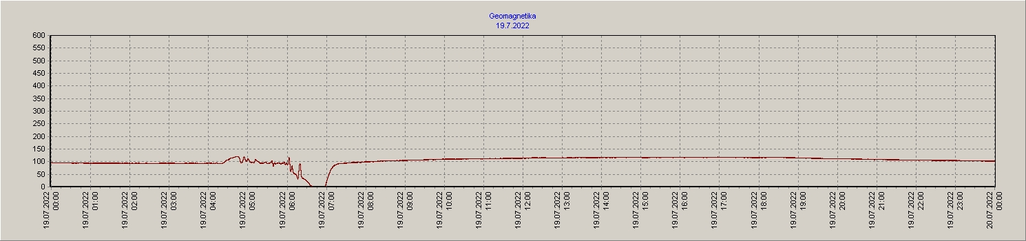 Geomagnetika