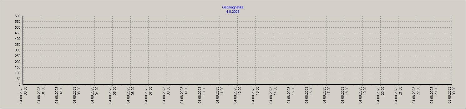 Geomagnetika